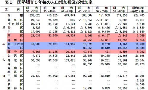 区別人口推移
