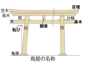 No.427 横浜で学ぶ(神社編2) 「横浜で鳥居に出会う」