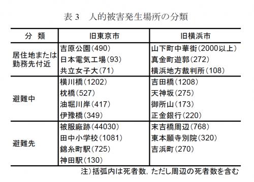 歴史地震第22号19 03.28.36