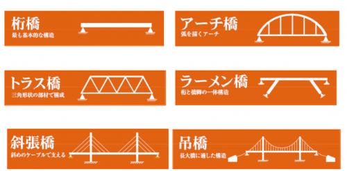 【横浜の橋】№0 「2016年 横浜の『橋』」