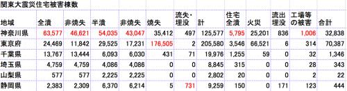 関東住宅被害比較